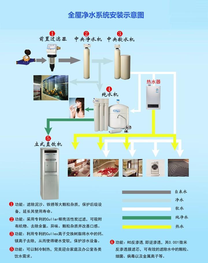 水净化系统_全屋净水系统_中央软水机_中央净水机哪个牌子好-质享暖通官网